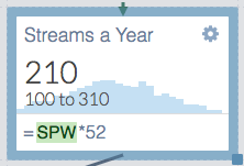 number of streams per year